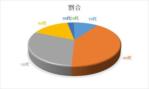 データを元に、2017年を円グラフにしてみました。