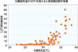 「2015夏季熱中症患者発生数(東京23区)」の画像検索結果