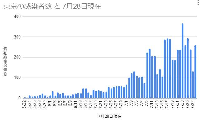 東京の感染者数 2020年5月22日~7月28日 作成:tabito(旅人)